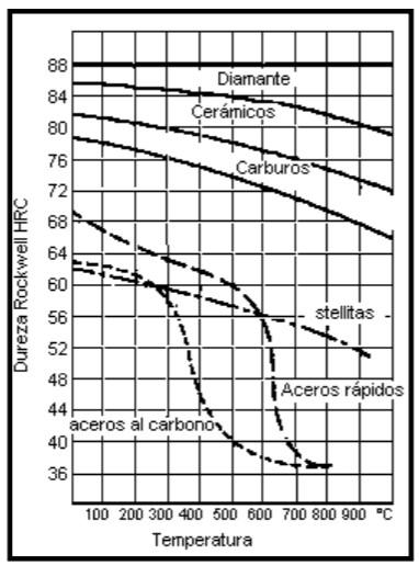 Efectos de la temperatura en diferentes herramientas.